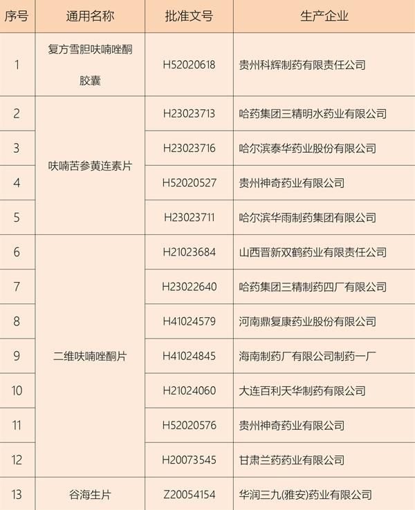 国家药监局:含呋喃唑酮复方制剂即日起禁用(附生产企业名单)