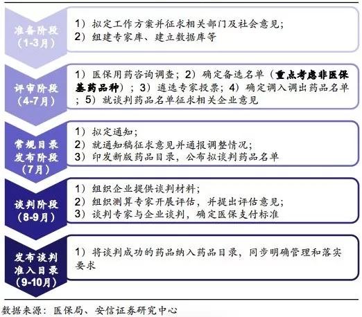 最新!国家医保调入、调出品种分析(附名单)