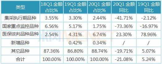 下滑21.08%!434亿市场遭双重暴击 集采、谈判品种以价换量