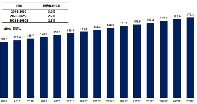 中国糖尿病患病人数,2016-2030E