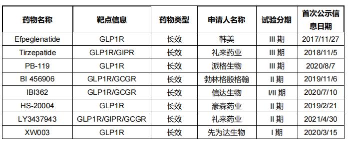 表5 全球创新GLP-1药物糖尿病适应症临床管线