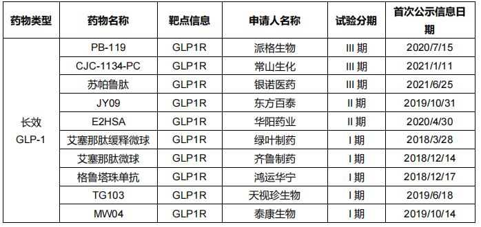 表6 中国创新GLP-1药物糖尿病适应症临床管线