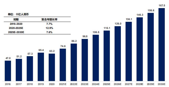 中国糖尿病药物市场规模及预测,2016-2030E