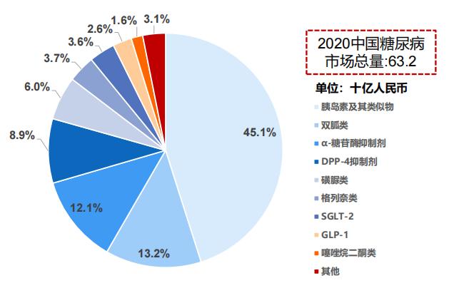 中国糖尿病药物市场细分,2020