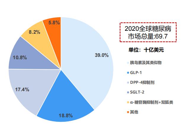 全球糖尿病药物市场细分,2020