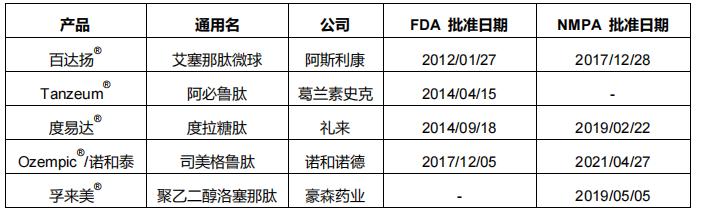 表3 全球已上市长效GLP-1药物比较