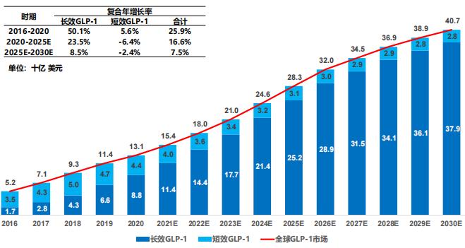 全球 GLP-1 药物市场规模及预测,2016-2030E